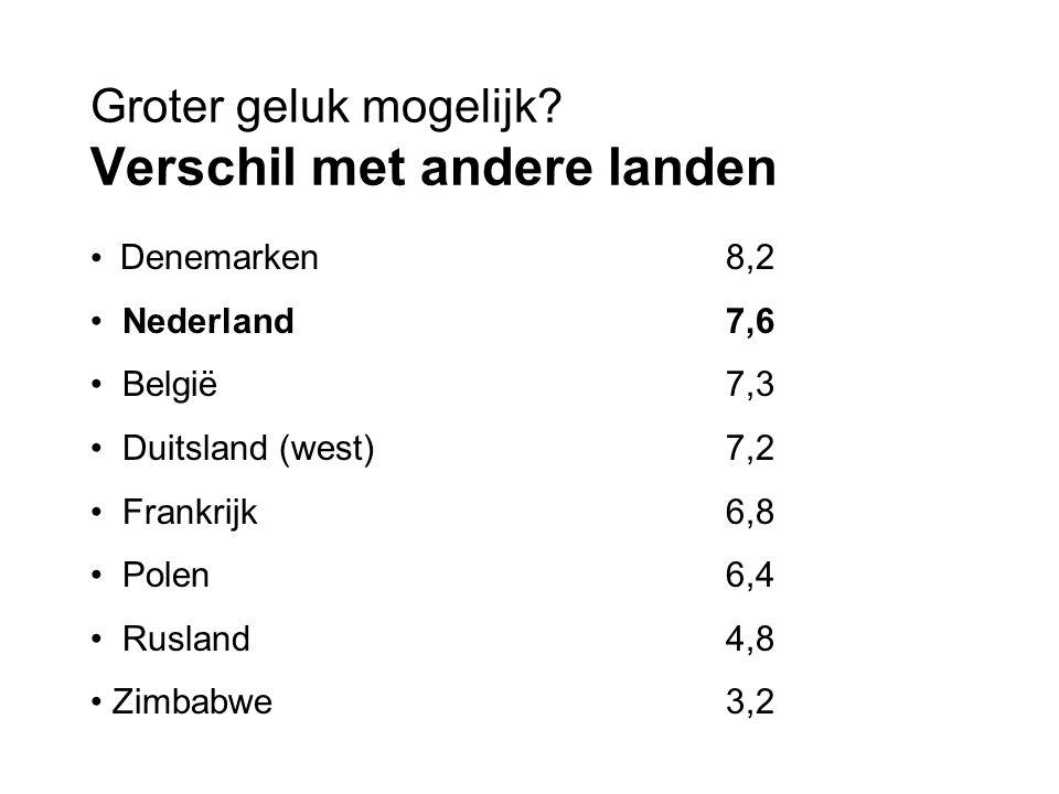 Groter geluk mogelijk? Verschil met andere landen Denemarken8,2 Nederland7,6 België7,3 Duitsland (west)7,2 Frankrijk6,8 Polen6,4 Rusland4,8 Zimbabwe3,