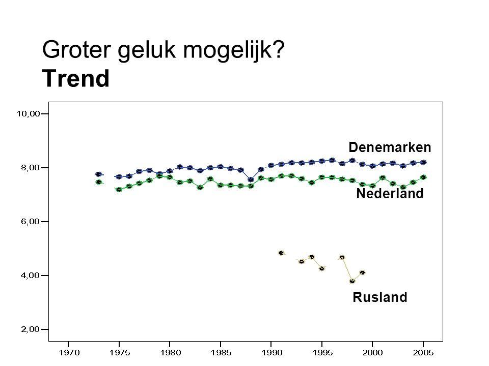Groter geluk mogelijk? Trend Denemarken Nederland Rusland