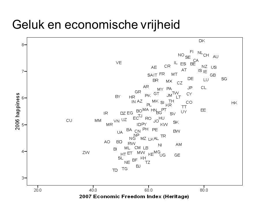 Geluk en economische vrijheid