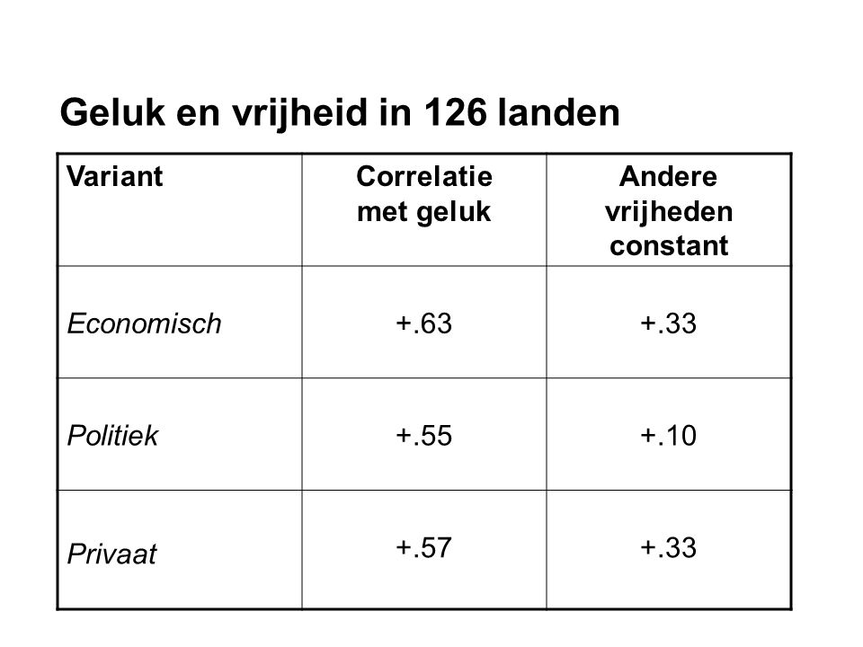 Geluk en vrijheid in 126 landen VariantCorrelatie met geluk Andere vrijheden constant Economisch+.63+.33 Politiek+.55+.10 Privaat +.57+.33