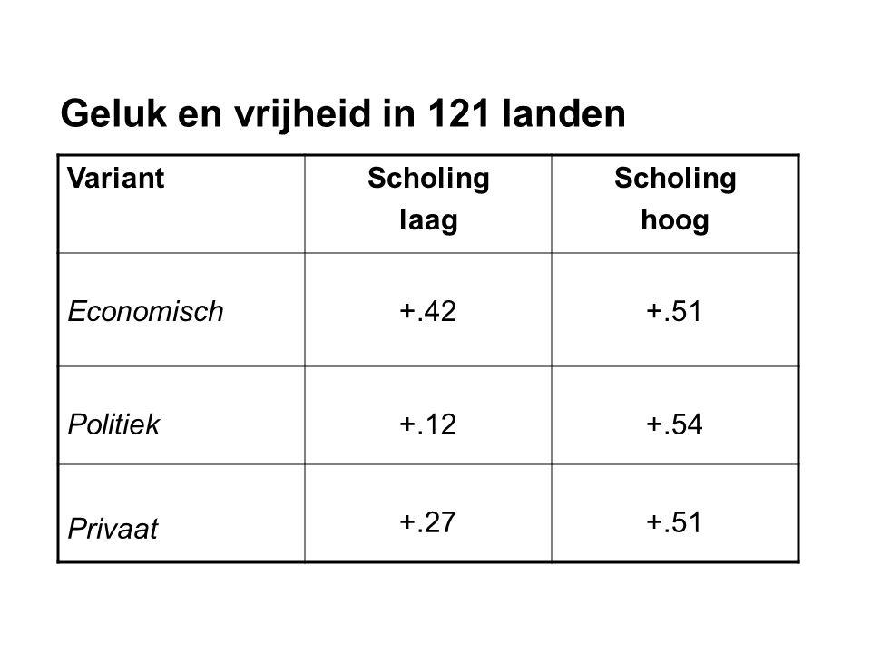 Geluk en vrijheid in 121 landen VariantScholing laag Scholing hoog Economisch+.42+.51 Politiek+.12+.54 Privaat +.27+.51
