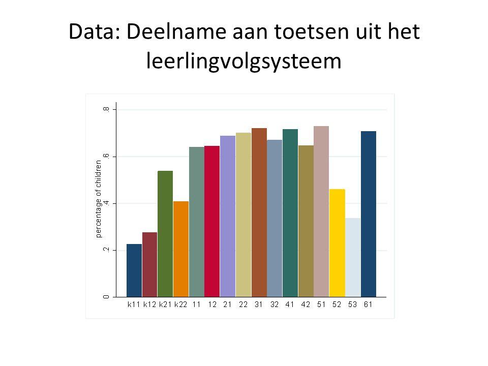 Data: Deelname aan toetsen uit het leerlingvolgsysteem