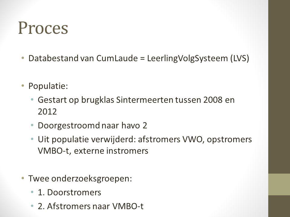 Proces Databestand van CumLaude = LeerlingVolgSysteem (LVS) Populatie: Gestart op brugklas Sintermeerten tussen 2008 en 2012 Doorgestroomd naar havo 2