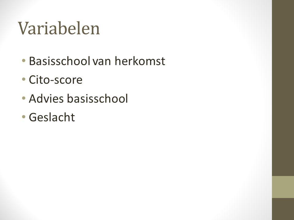 Variabelen Basisschool van herkomst Cito-score Advies basisschool Geslacht