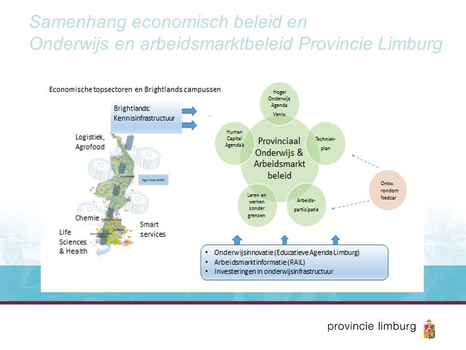 Samenhang economisch beleid en Onderwijs en arbeidsmarktbeleid Provincie Limburg