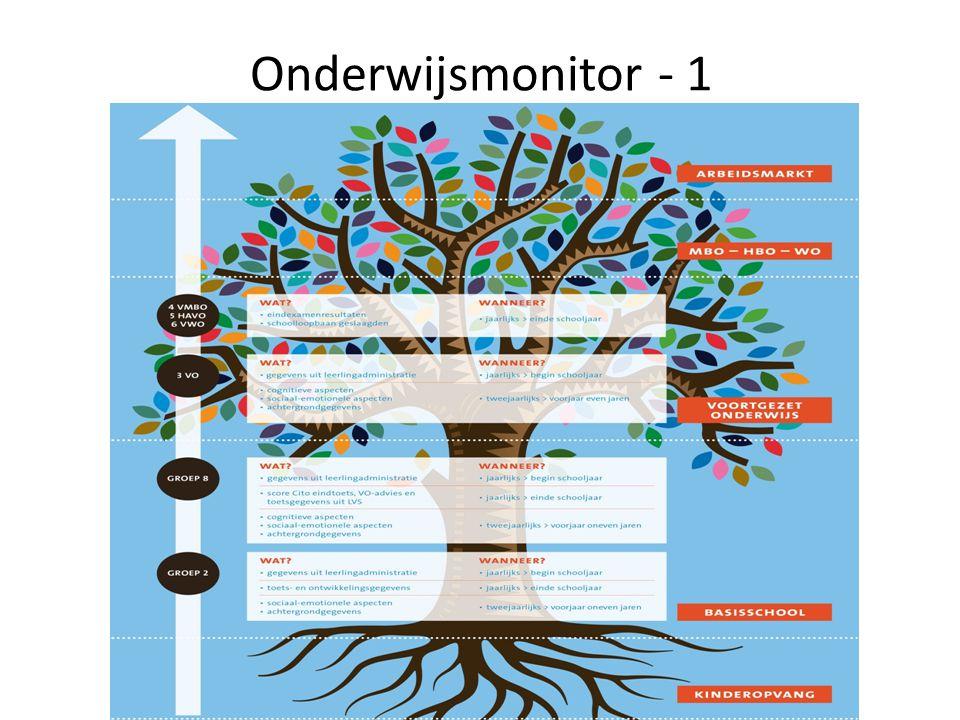 Onderwijsmonitor - 2 Continu beeld van het Limburgse onderwijs en de aansluiting daarvan op de arbeidsmarkt Basis voor dialoog en samenwerking Feedback aan scholen Brede en langere termijn effectmeting van de verschillende innovatieprojecten