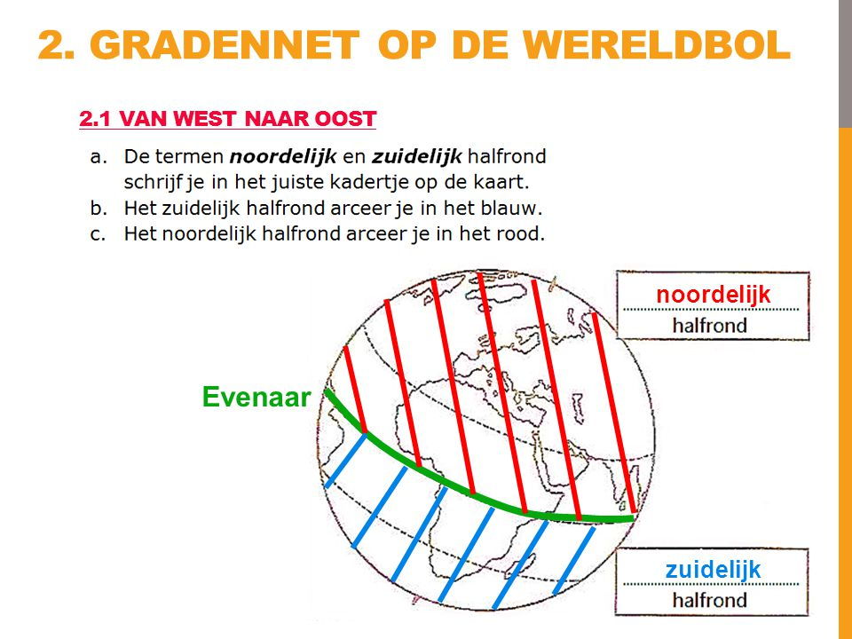noordelijk zuidelijk Evenaar 2. GRADENNET OP DE WERELDBOL 2.1 VAN WEST NAAR OOST