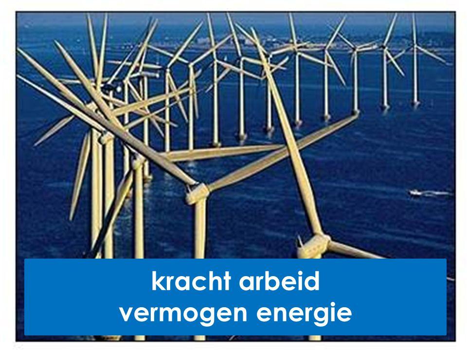 kracht arbeid vermogen energie