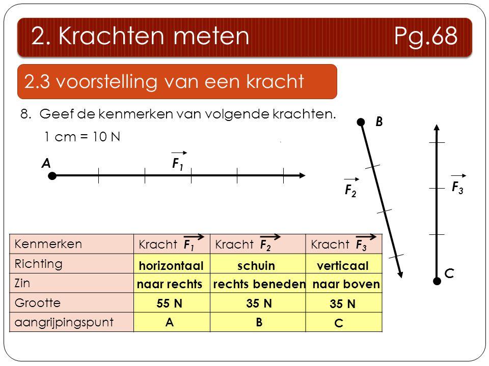 2. Krachten meten Pg.68 2.3 voorstelling van een kracht 8. Geef de kenmerken van volgende krachten. 1 cm = 10 N F1F1 A B F2F2 F3F3 C Kenmerken Kracht