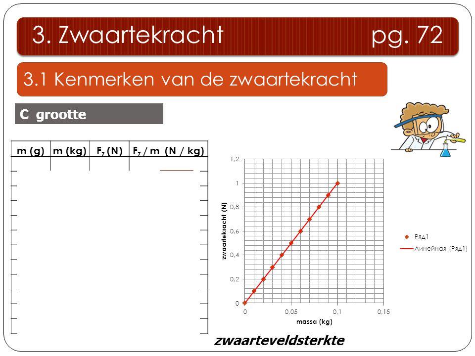 3.1 Kenmerken van de zwaartekracht 3. Zwaartekracht pg. 72 C grootte m (g)m (kg)F Z (N)F Z / m (N / kg) 000 100,010,110 200,020,210 300,030,310 400,04