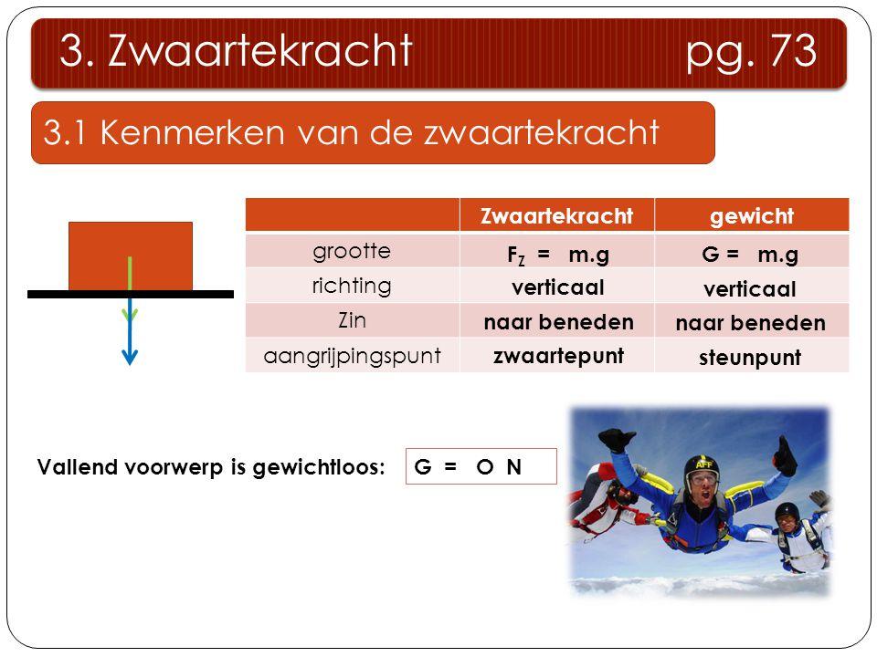 3.1 Kenmerken van de zwaartekracht 3. Zwaartekracht pg. 73 Vallend voorwerp is gewichtloos: G = O N Zwaartekrachtgewicht grootte richting Zin aangrijp