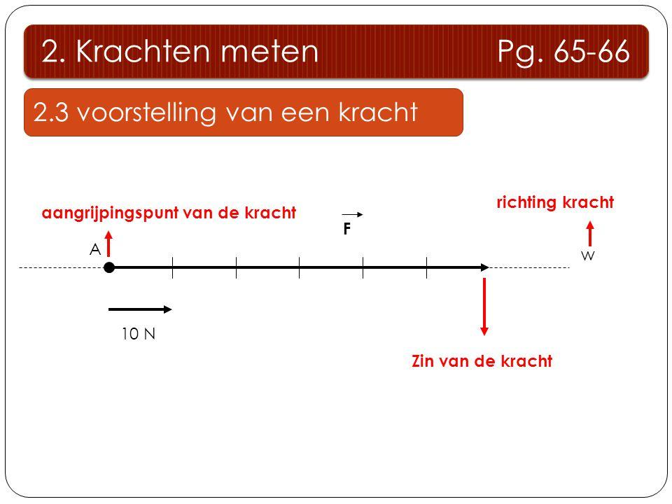 2. Krachten meten Pg. 65-66 2.3 voorstelling van een kracht F 10 N A w Zin van de kracht aangrijpingspunt van de kracht richting kracht