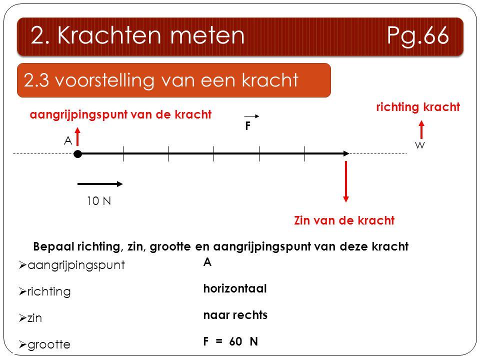 2. Krachten meten Pg.66 2.3 voorstelling van een kracht F 10 N A w Zin van de kracht aangrijpingspunt van de kracht richting kracht  aangrijpingspunt