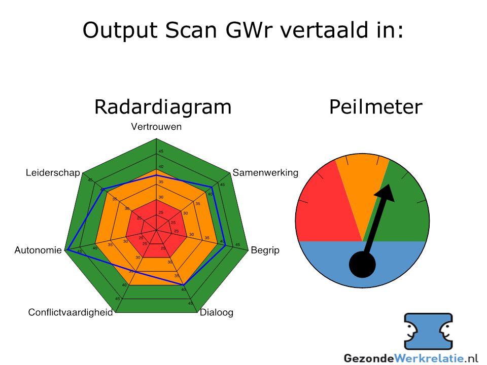 Output Scan GWr vertaald in: Radardiagram Peilmeter