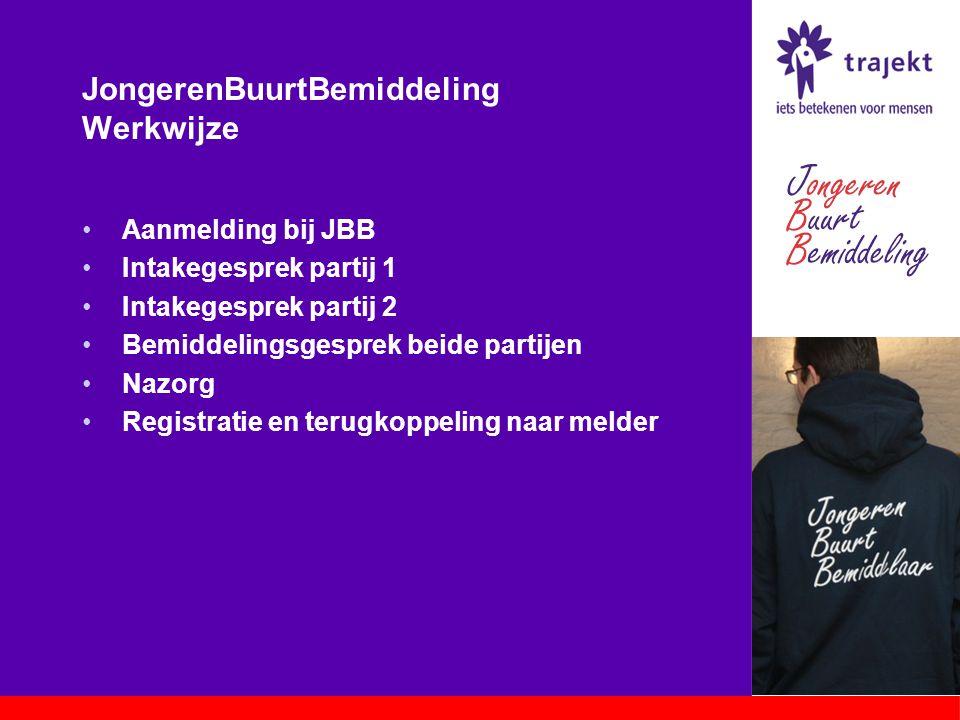 JongerenBuurtBemiddeling Werkwijze Aanmelding bij JBB Intakegesprek partij 1 Intakegesprek partij 2 Bemiddelingsgesprek beide partijen Nazorg Registra