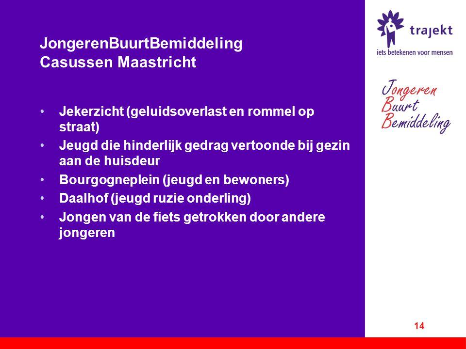 JongerenBuurtBemiddeling Casussen Maastricht Jekerzicht (geluidsoverlast en rommel op straat) Jeugd die hinderlijk gedrag vertoonde bij gezin aan de h