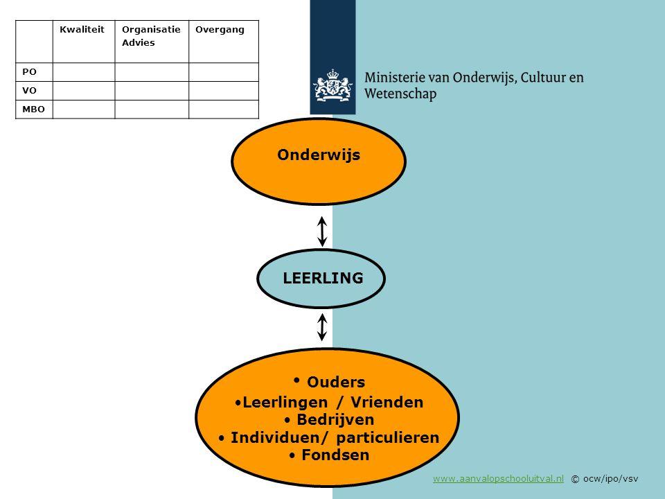 www.aanvalopschooluitval.nlwww.aanvalopschooluitval.nl © ocw/ipo/vsv Ouders Leerlingen / Vrienden Bedrijven Individuen/ particulieren Fondsen Onderwij