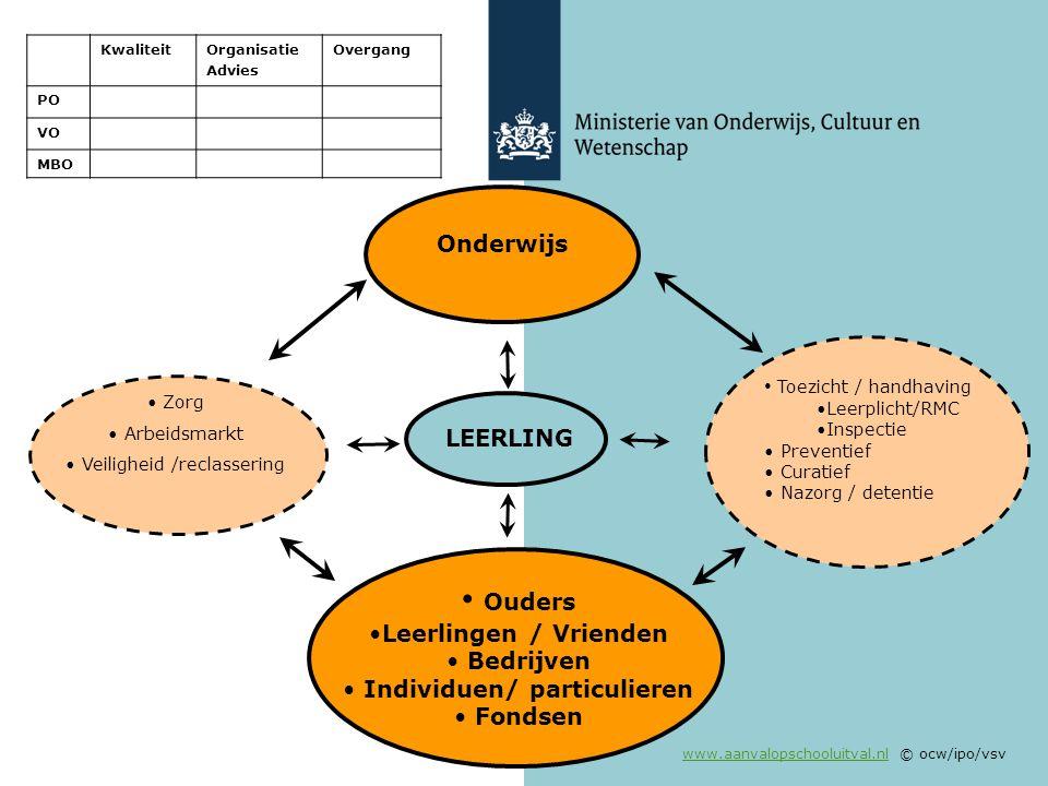 www.aanvalopschooluitval.nlwww.aanvalopschooluitval.nl © ocw/ipo/vsv Zorg Arbeidsmarkt Veiligheid /reclassering Ouders Leerlingen / Vrienden Bedrijven