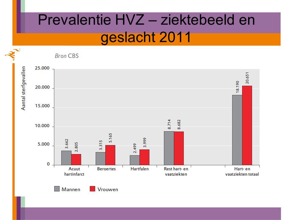 Prevalentie HVZ – ziektebeeld en geslacht 2011