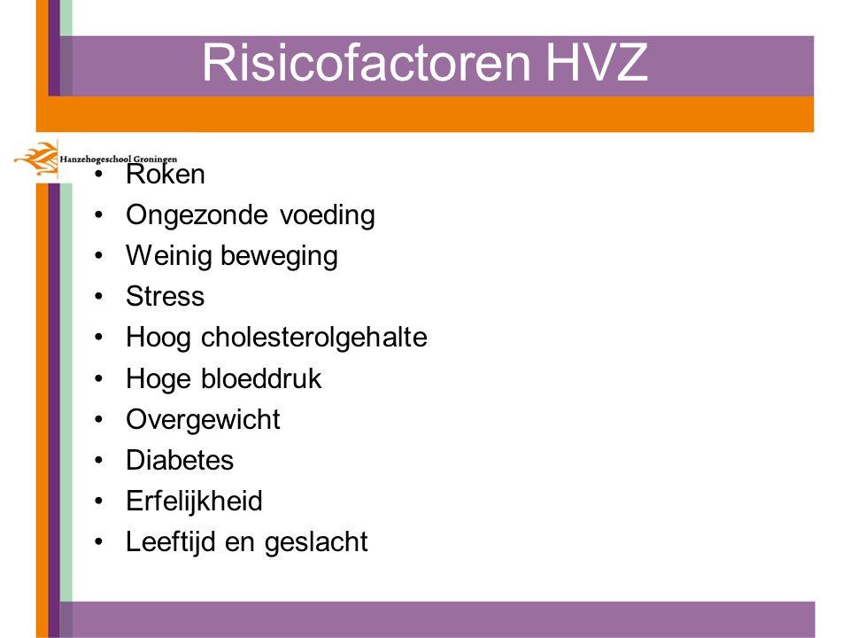Risicofactoren HVZ Roken Ongezonde voeding Weinig beweging Stress Hoog cholesterolgehalte Hoge bloeddruk Overgewicht Diabetes Erfelijkheid Leeftijd en