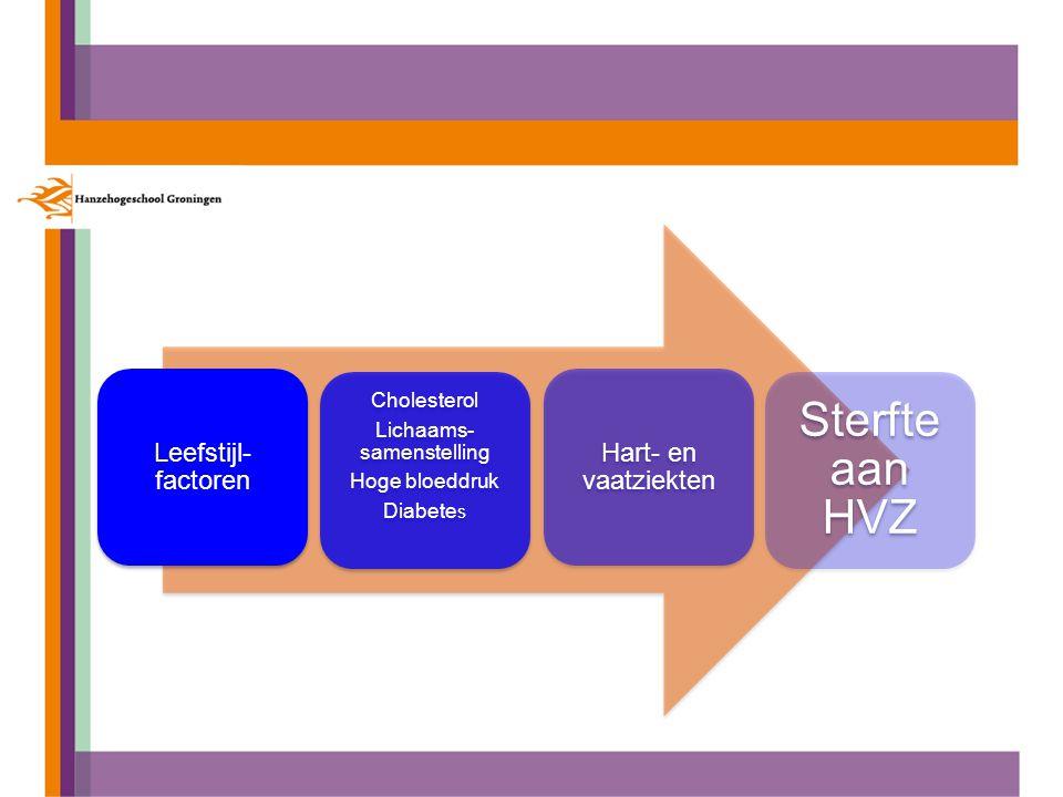 Leefstijl- factoren Cholesterol Lichaams- samenstelling Hoge bloeddruk Diabete s Hart- en vaatziekten Sterfte aan HVZ
