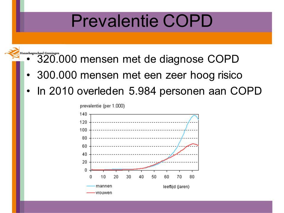 Prevalentie COPD 320.000 mensen met de diagnose COPD 300.000 mensen met een zeer hoog risico In 2010 overleden 5.984 personen aan COPD