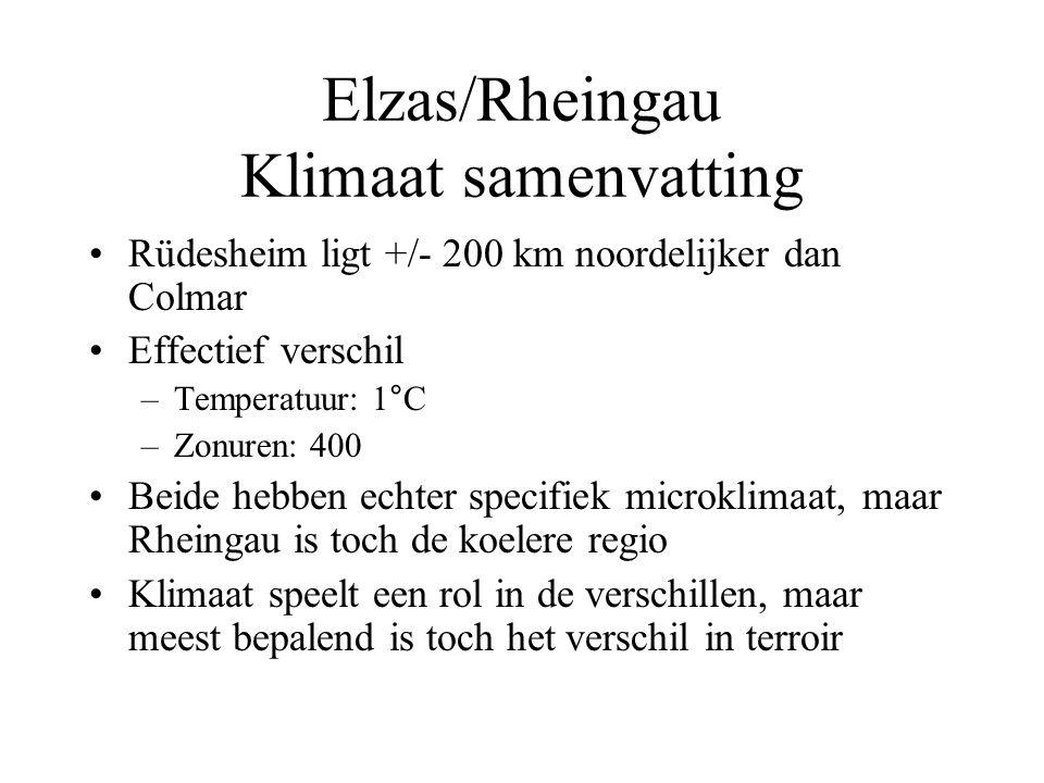 Elzas/Rheingau Klimaat samenvatting Rüdesheim ligt +/- 200 km noordelijker dan Colmar Effectief verschil –Temperatuur: 1°C –Zonuren: 400 Beide hebben