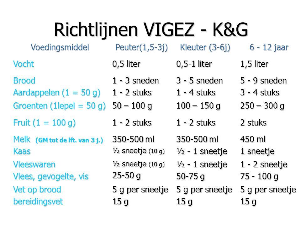 Richtlijnen VIGEZ - K&G VoedingsmiddelPeuter(1,5-3j) Kleuter (3-6j) 6 - 12 jaar Vocht 0,5 liter 0,5-1 liter 1,5 liter Brood Aardappelen (1 = 50 g) 1 -