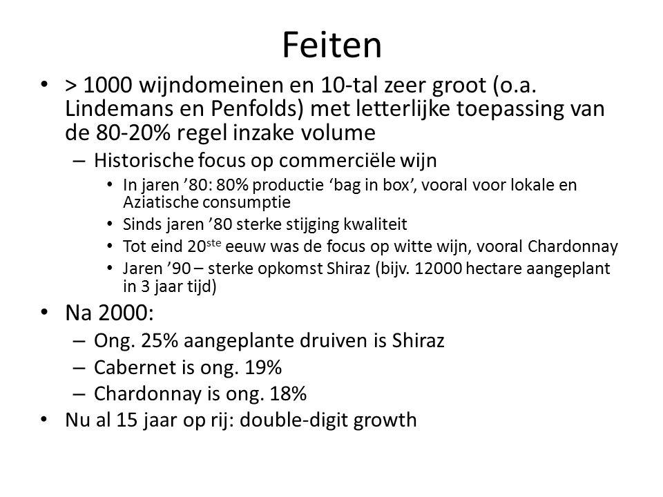 Feiten > 1000 wijndomeinen en 10-tal zeer groot (o.a.