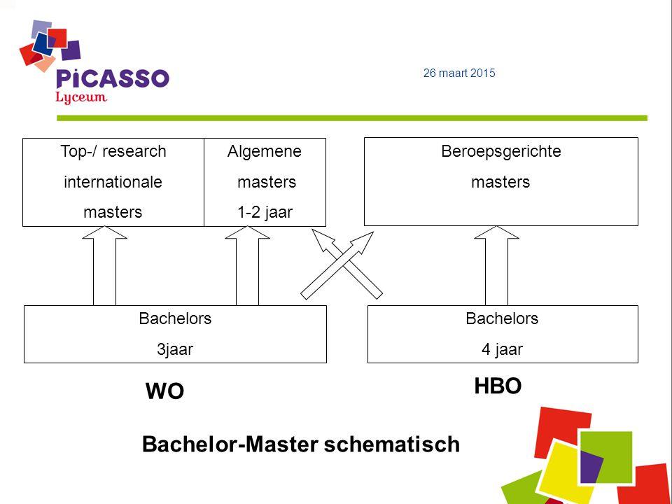 Top-/ research internationale masters Algemene masters 1-2 jaar Bachelors 3jaar HBO Beroepsgerichte masters Bachelors 4 jaar WO Bachelor-Master schematisch