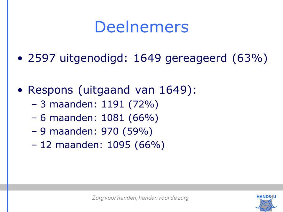Zorg voor handen, handen voor de zorg Deelnemers 2597 uitgenodigd: 1649 gereageerd (63%) Respons (uitgaand van 1649): –3 maanden: 1191 (72%) –6 maanden: 1081 (66%) –9 maanden: 970 (59%) –12 maanden: 1095 (66%)