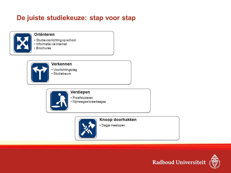 De juiste studiekeuze: stap voor stap Oriënteren Studievoorlichting op school Informatie via internet Brochures Verkennen Voorlichtingsdag Studiebeurs