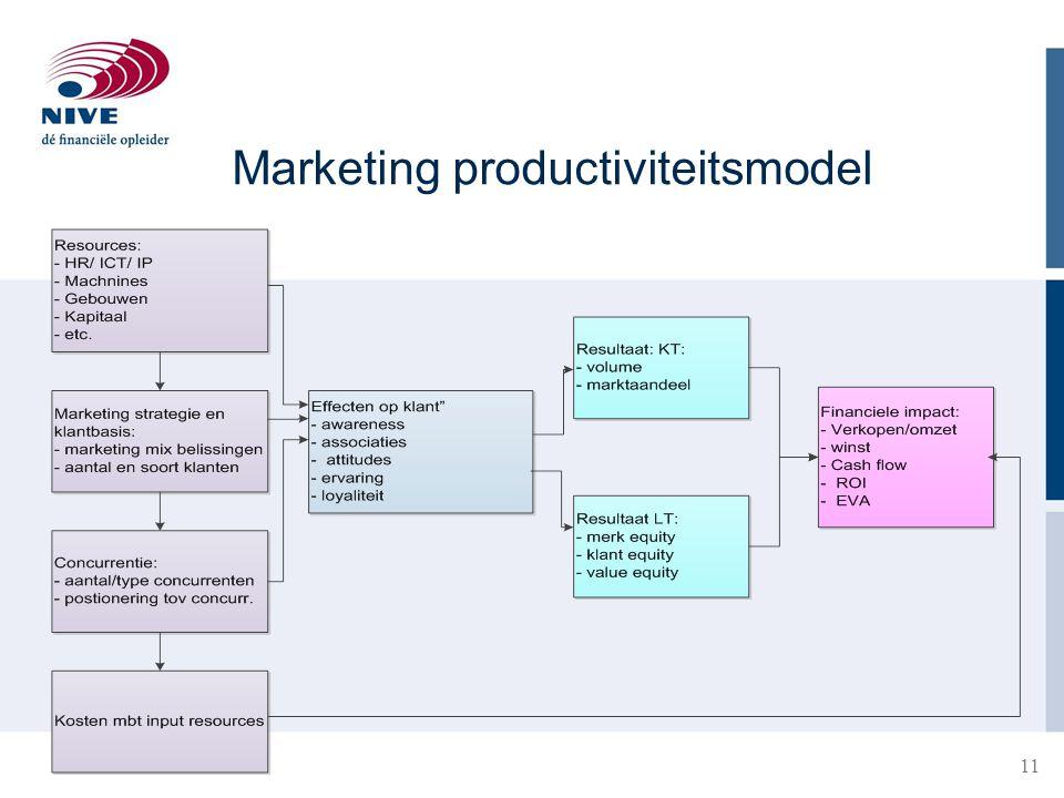 Marketing productiviteitsmodel 11