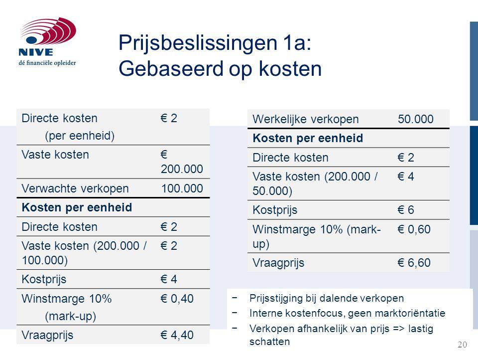 Directe kosten (per eenheid) € 2 Vaste kosten€ 200.000 Verwachte verkopen100.000 Kosten per eenheid Directe kosten€ 2 Vaste kosten (200.000 / 100.000) € 2 Kostprijs€ 4 Winstmarge 10% (mark-up) € 0,40 Vraagprijs€ 4,40 Werkelijke verkopen50.000 Kosten per eenheid Directe kosten€ 2 Vaste kosten (200.000 / 50.000) € 4 Kostprijs€ 6 Winstmarge 10% (mark- up) € 0,60 Vraagprijs€ 6,60 −Prijsstijging bij dalende verkopen −Interne kostenfocus, geen marktoriëntatie −Verkopen afhankelijk van prijs => lastig schatten Prijsbeslissingen 1a: Gebaseerd op kosten 20