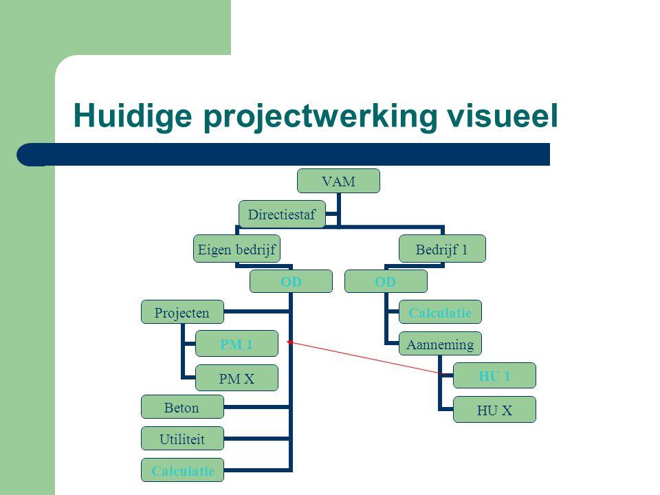 Huidige projectwerking visueel VAM Eigen bedrijf OD Projecten PM 1 PM X Beton Utiliteit Calculatie Bedrijf 1 OD Calculatie Aanneming HU 1 HU X Directi