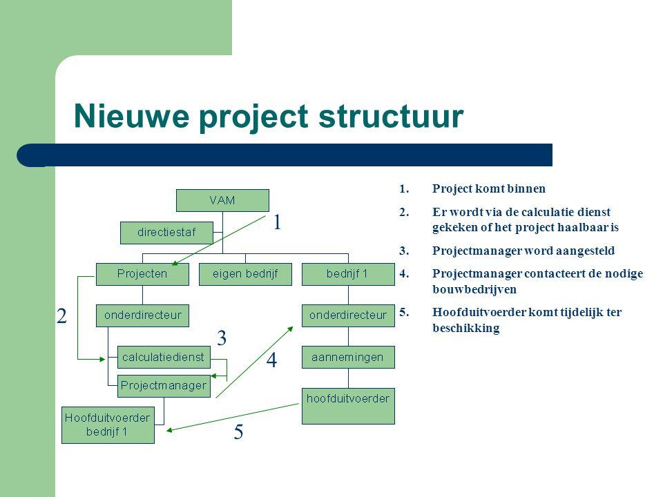 Nieuwe project structuur 1 2 4 3 5 1.Project komt binnen 2.Er wordt via de calculatie dienst gekeken of het project haalbaar is 3.Projectmanager word