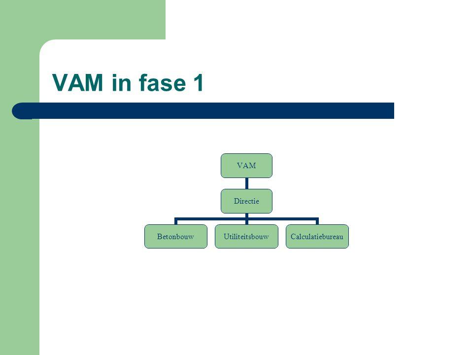 VAM in fase 1 VAM Directie BetonbouwUtiliteitsbouwCalculatiebureau