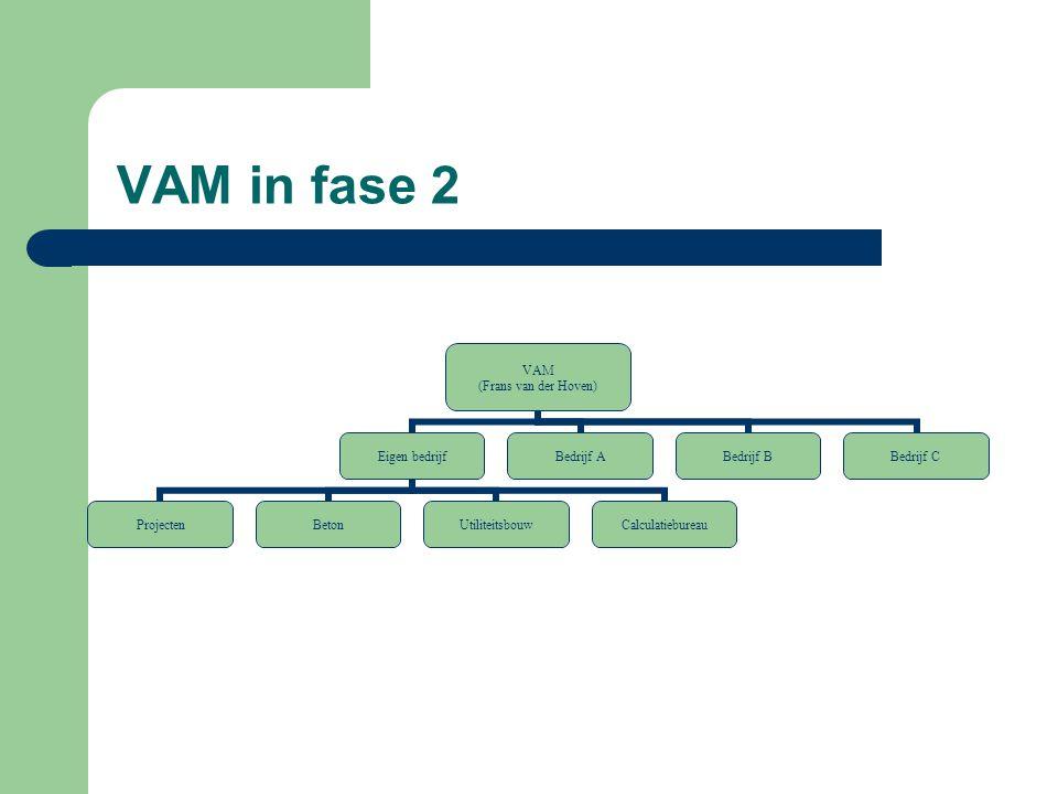 VAM in fase 2 VAM (Frans van der Hoven) Eigen bedrijf ProjectenBetonUtiliteitsbouwCalculatiebureau Bedrijf ABedrijf BBedrijf C