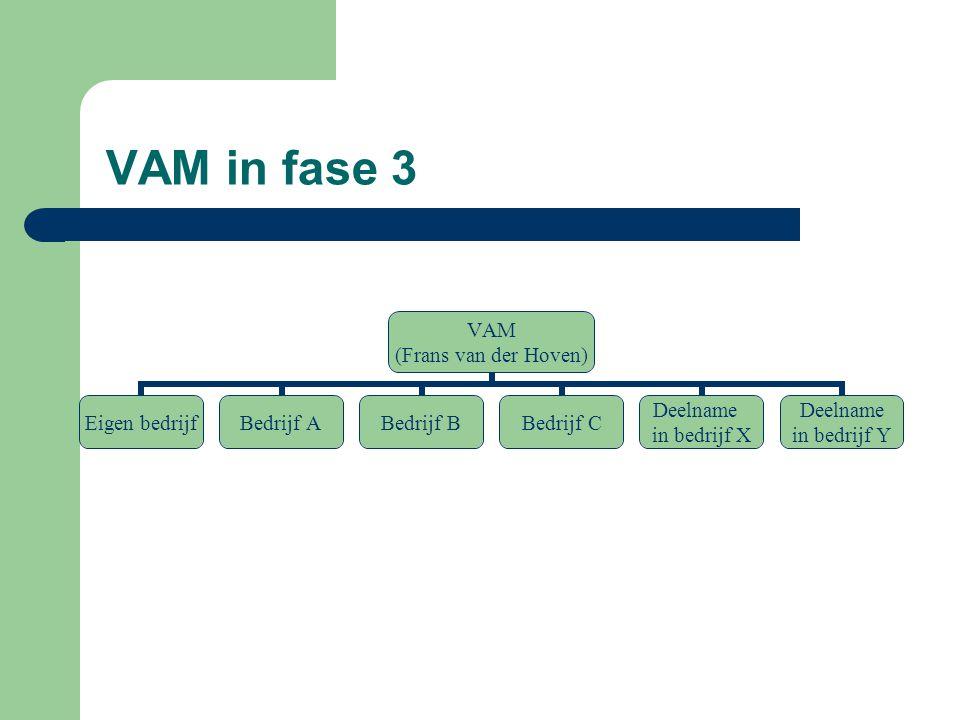 VAM in fase 3 VAM (Frans van der Hoven) Eigen bedrijfBedrijf ABedrijf BBedrijf C Deelname in bedrijf X Deelname in bedrijf Y
