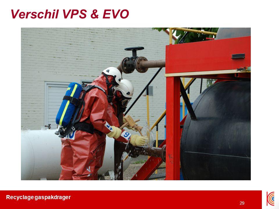 Recyclage gaspakdrager 30 Verschil VPS & EVO  VPS chloropreen/polyamide/chloropr./polymeerfilm.