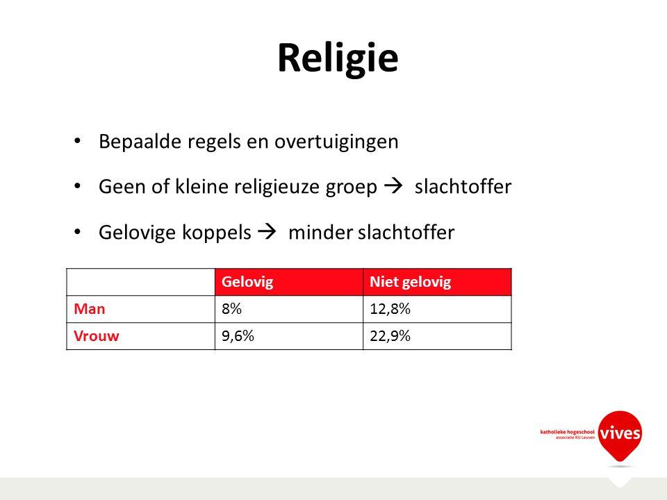 Religie Bepaalde regels en overtuigingen Geen of kleine religieuze groep  slachtoffer Gelovige koppels  minder slachtoffer GelovigNiet gelovig Man8%