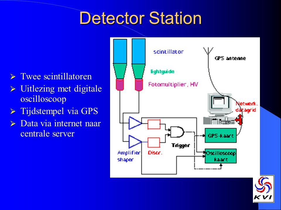 Detector Station  Twee scintillatoren  Uitlezing met digitale oscilloscoop  Tijdstempel via GPS  Data via internet naar centrale server