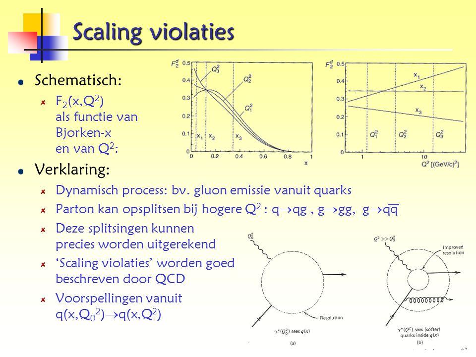 Scaling violaties Schematisch: F 2 (x,Q 2 ) als functie van Bjorken-x en van Q 2 : Verklaring: Dynamisch process: bv. gluon emissie vanuit quarks Part