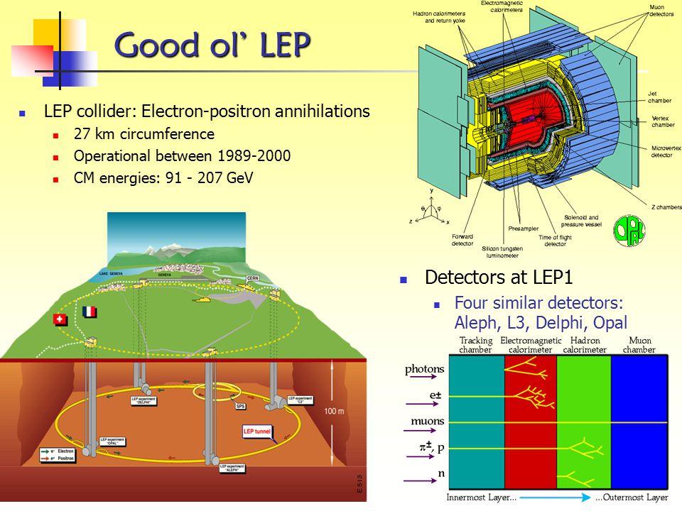 Good ol' LEP Good ol' LEP Detectors at LEP1 Four similar detectors: Aleph, L3, Delphi, Opal LEP collider: Electron-positron annihilations 27 km circum