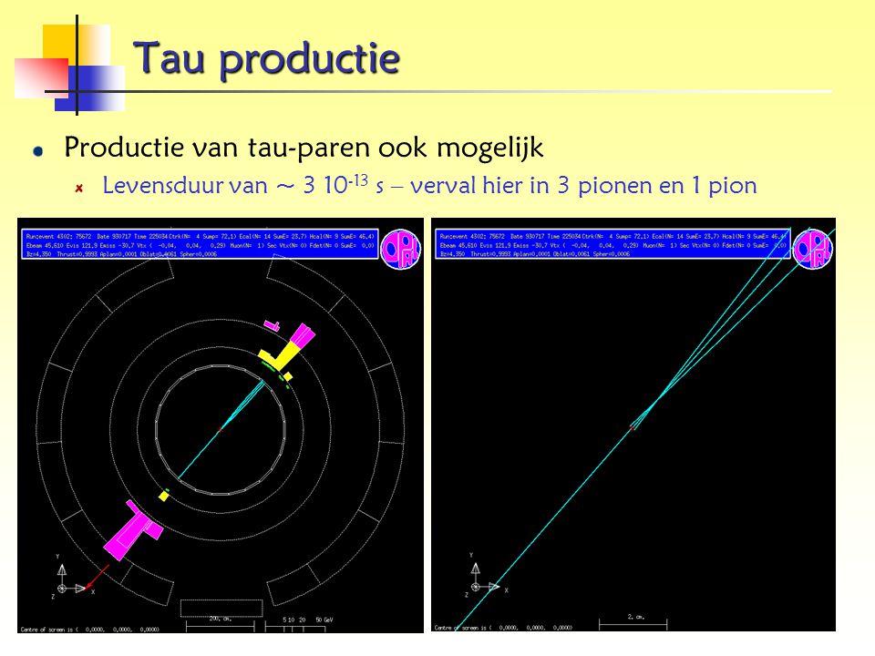 Tau productie Productie van tau-paren ook mogelijk Levensduur van ~ 3 10 -13 s – verval hier in 3 pionen en 1 pion