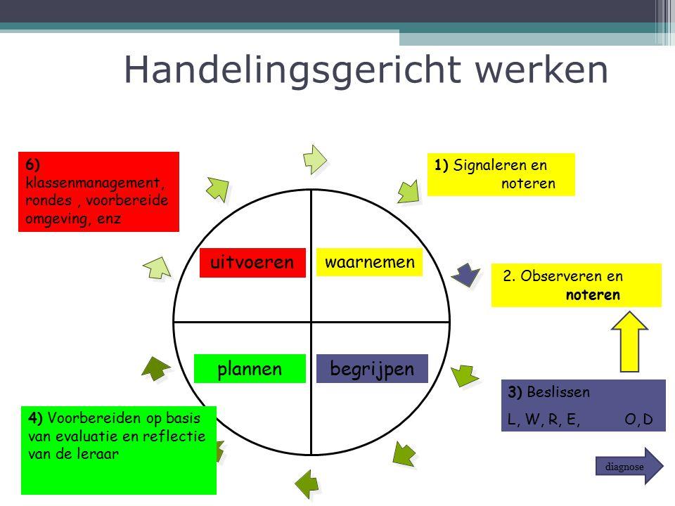 Handelingsgericht werken waarnemen begrijpenplannen uitvoeren 1) Signaleren en noteren 2. Observeren en noteren 3) Beslissen L, W, R, E, O,D 4) Voorbe