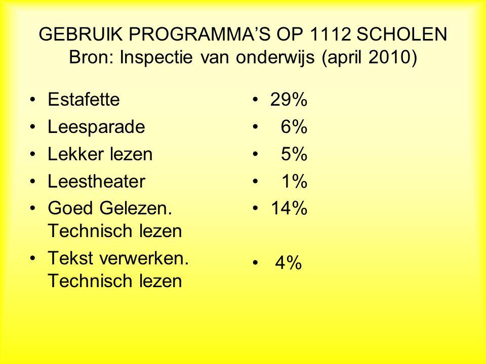 GEBRUIK PROGRAMMA'S OP 1112 SCHOLEN Bron: Inspectie van onderwijs (april 2010) Estafette Leesparade Lekker lezen Leestheater Goed Gelezen.