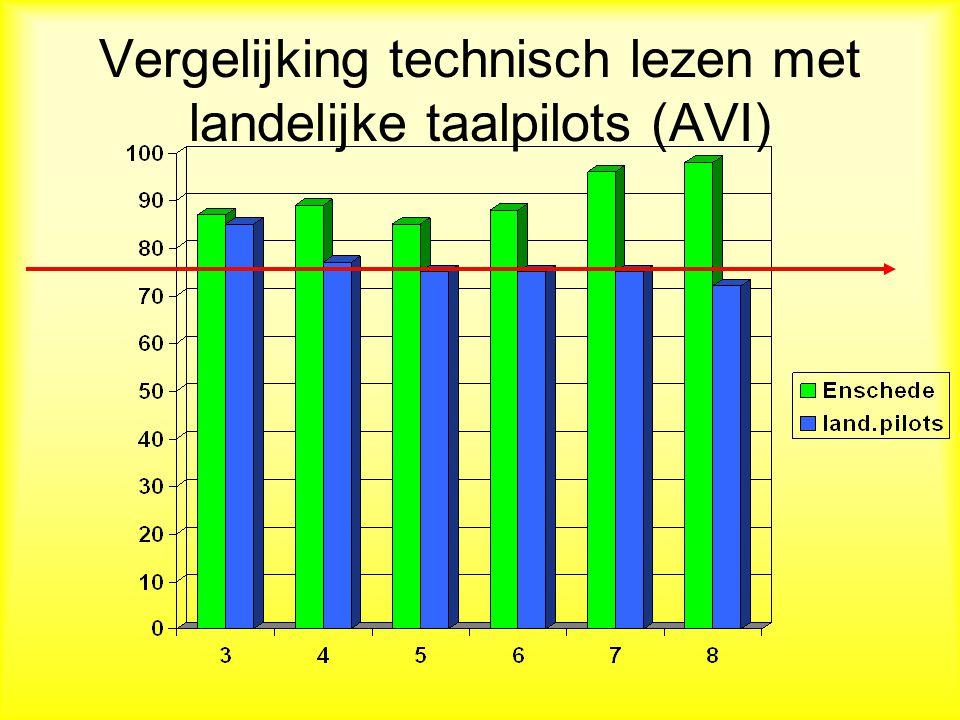 Resultaten Enschede Begrijpend lezen (juni 2010)