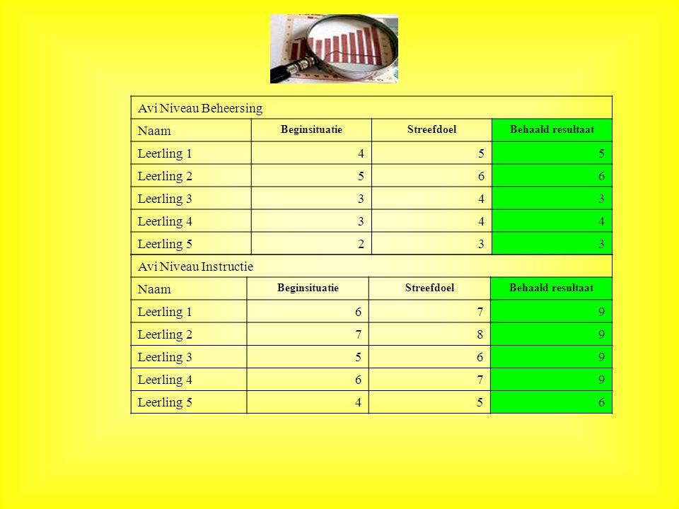 Avi Niveau Beheersing Naam BeginsituatieStreefdoelBehaald resultaat Leerling 1455 Leerling 2566 Leerling 3343 Leerling 4344 Leerling 5233 Avi Niveau Instructie Naam BeginsituatieStreefdoelBehaald resultaat Leerling 1679 Leerling 2789 Leerling 3569 Leerling 4679 Leerling 5456