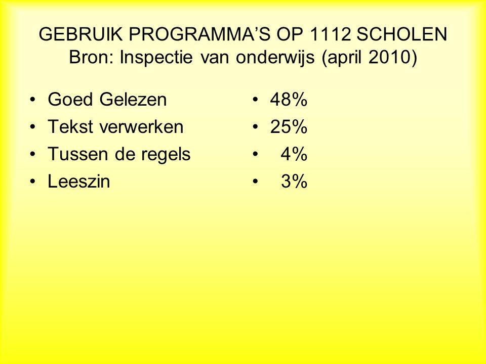 GEBRUIK PROGRAMMA'S OP 1112 SCHOLEN Bron: Inspectie van onderwijs (april 2010) Goed Gelezen Tekst verwerken Tussen de regels Leeszin 48% 25% 4% 3%